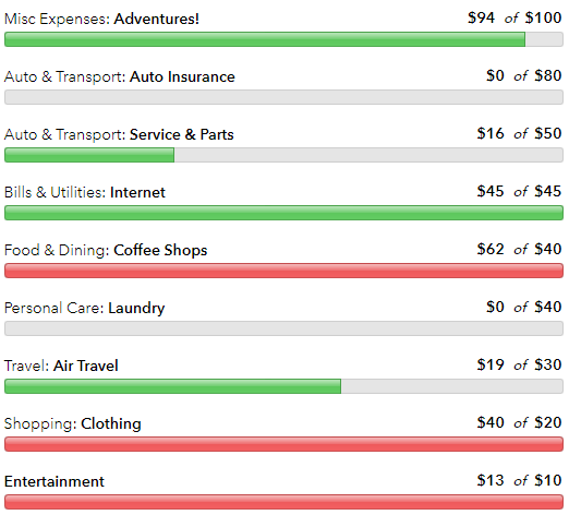 Misc Expenses: Adventures!  Auto & Transport: Auto Insurance  Auto & Transport: Service & Parts  Bills & Utilities: Internet  Food & Dining: Coffee Shops  Personal Care: Laundry  Travel: Air Travel  Shopping: Clothing  Entertainment  594 of 5100  SO of 580  516 of 550  545 of 545  562 of $40  SO of 540  519 of 530  540 of $20  513 of $10