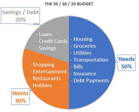 50 30 20 budget graph