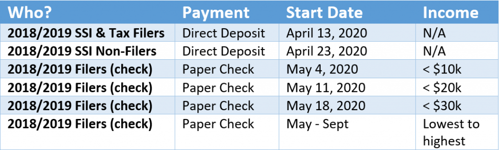 Stimulus Check Payment Schedule